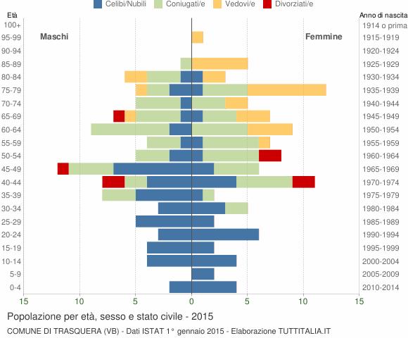 Grafico Popolazione per età, sesso e stato civile Comune di Trasquera (VB)