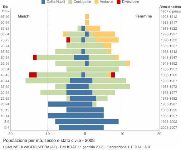 Grafico Popolazione per età, sesso e stato civile Comune di Vaglio Serra (AT)
