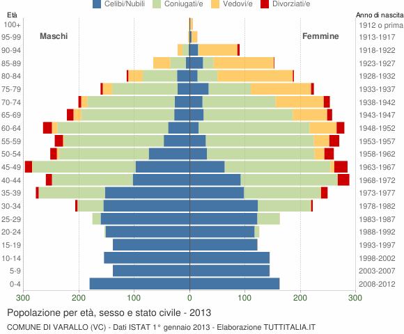 Grafico Popolazione per età, sesso e stato civile Comune di Varallo (VC)