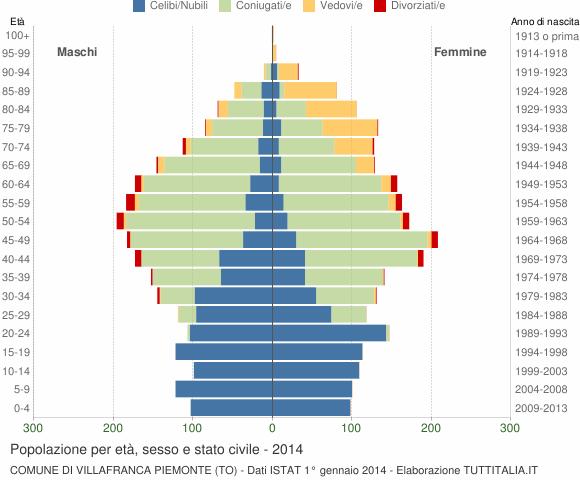 Grafico Popolazione per età, sesso e stato civile Comune di Villafranca Piemonte (TO)