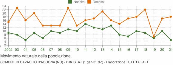 Grafico movimento naturale della popolazione Comune di Cavaglio d'Agogna (NO)