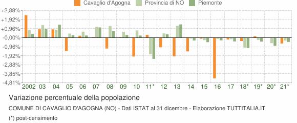 Variazione percentuale della popolazione Comune di Cavaglio d'Agogna (NO)