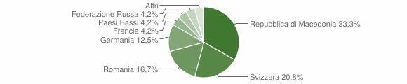 Grafico cittadinanza stranieri - Cavatore 2010