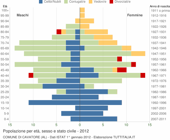 Grafico Popolazione per età, sesso e stato civile Comune di Cavatore (AL)