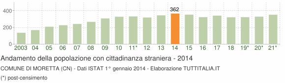 Grafico andamento popolazione stranieri Comune di Moretta (CN)