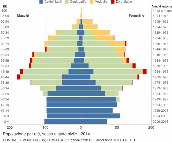 Grafico Popolazione per età, sesso e stato civile Comune di Moretta (CN)