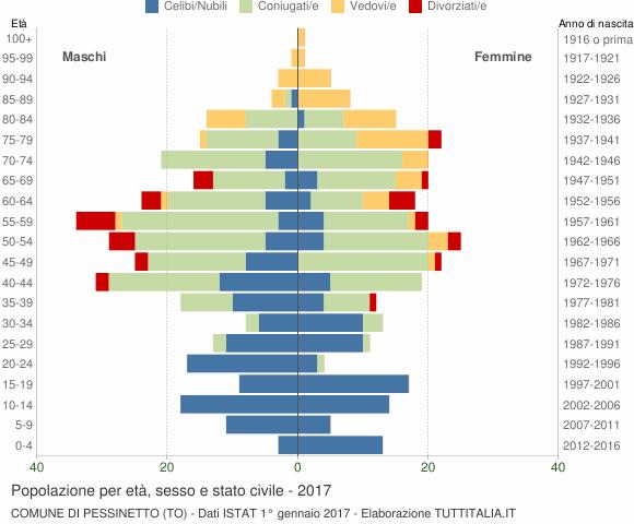 Grafico Popolazione per età, sesso e stato civile Comune di Pessinetto (TO)