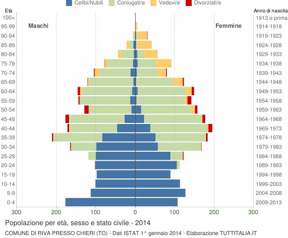 Grafico Popolazione per età, sesso e stato civile Comune di Riva presso Chieri (TO)
