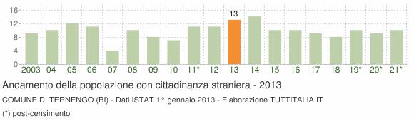 Grafico andamento popolazione stranieri Comune di Ternengo (BI)