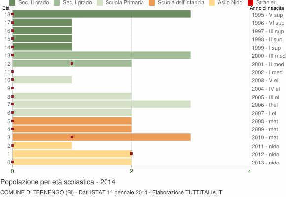 Grafico Popolazione in età scolastica - Ternengo 2014