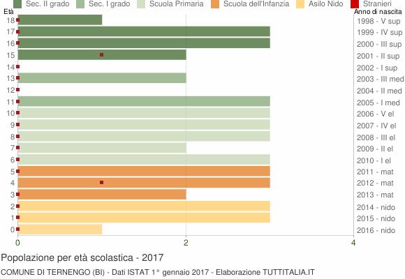 Grafico Popolazione in età scolastica - Ternengo 2017