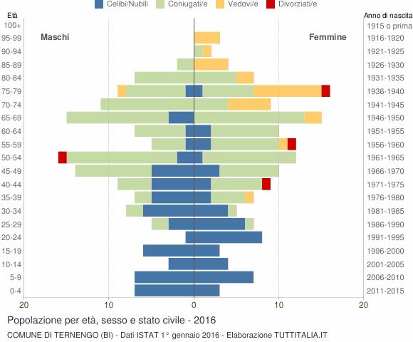 Grafico Popolazione per età, sesso e stato civile Comune di Ternengo (BI)