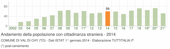 Grafico andamento popolazione stranieri Comune di Val di Chy (TO)