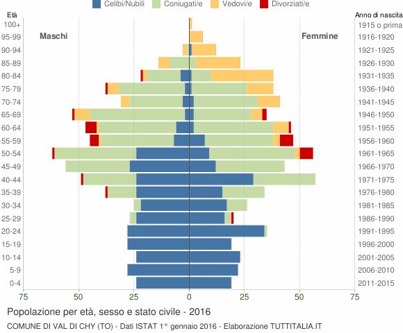 Grafico Popolazione per età, sesso e stato civile Comune di Val di Chy (TO)