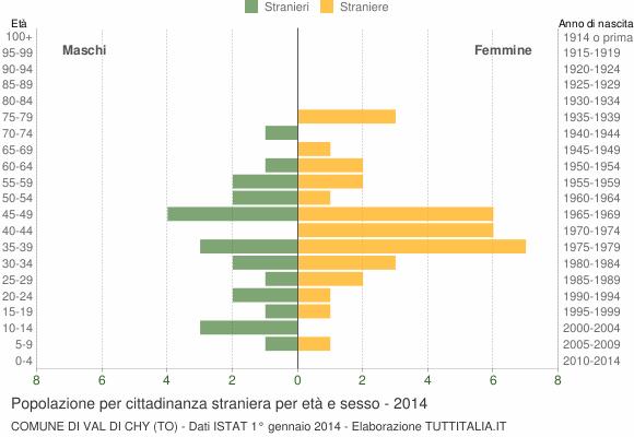 Grafico cittadini stranieri - Val di Chy 2014