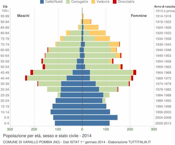 Grafico Popolazione per età, sesso e stato civile Comune di Varallo Pombia (NO)