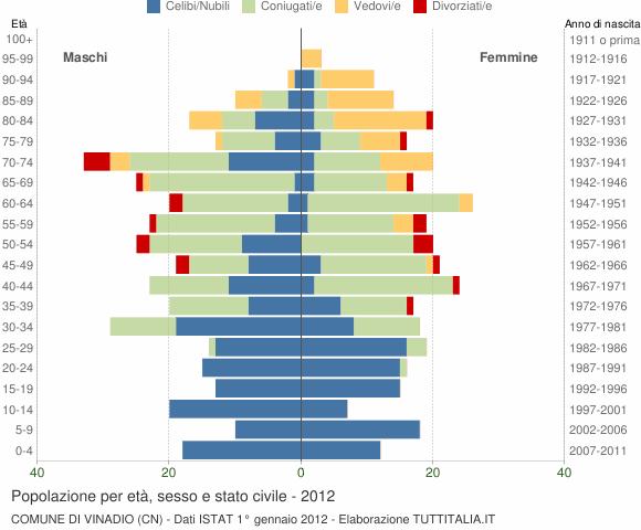 Grafico Popolazione per età, sesso e stato civile Comune di Vinadio (CN)