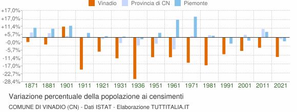 Grafico variazione percentuale della popolazione Comune di Vinadio (CN)
