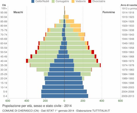Grafico Popolazione per età, sesso e stato civile Comune di Cherasco (CN)