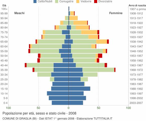 Grafico Popolazione per età, sesso e stato civile Comune di Graglia (BI)