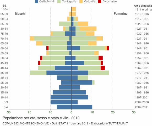 Grafico Popolazione per età, sesso e stato civile Comune di Montescheno (VB)