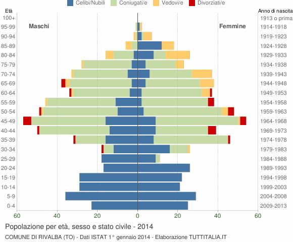 Grafico Popolazione per età, sesso e stato civile Comune di Rivalba (TO)