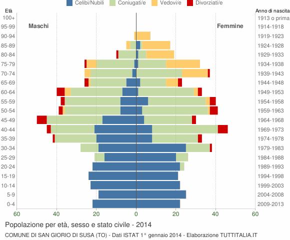Grafico Popolazione per età, sesso e stato civile Comune di San Giorio di Susa (TO)