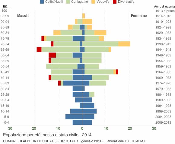 Grafico Popolazione per età, sesso e stato civile Comune di Albera Ligure (AL)