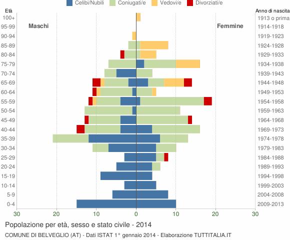 Grafico Popolazione per età, sesso e stato civile Comune di Belveglio (AT)