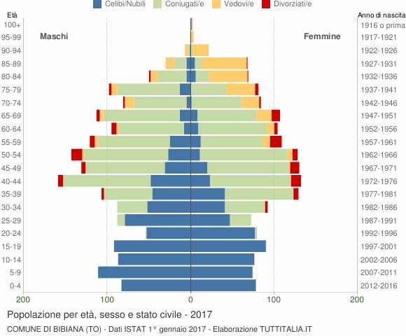 Grafico Popolazione per età, sesso e stato civile Comune di Bibiana (TO)