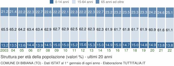 Grafico struttura della popolazione Comune di Bibiana (TO)