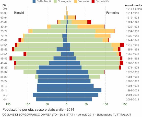 Grafico Popolazione per età, sesso e stato civile Comune di Borgofranco d'Ivrea (TO)