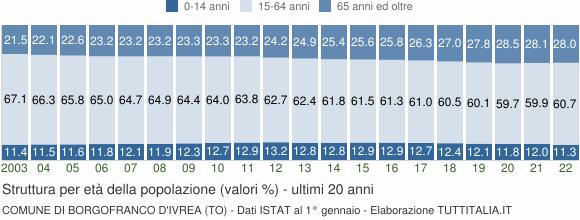 Grafico struttura della popolazione Comune di Borgofranco d'Ivrea (TO)