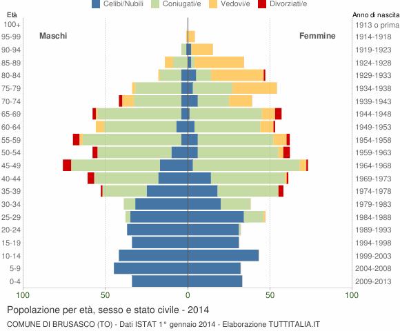 Grafico Popolazione per età, sesso e stato civile Comune di Brusasco (TO)