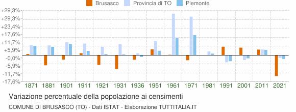 Grafico variazione percentuale della popolazione Comune di Brusasco (TO)
