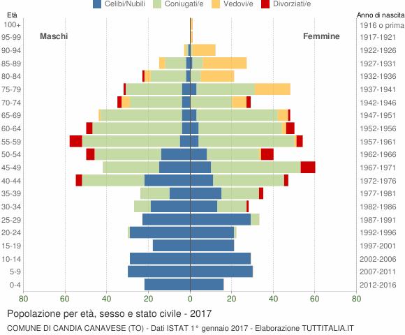 Grafico Popolazione per età, sesso e stato civile Comune di Candia Canavese (TO)