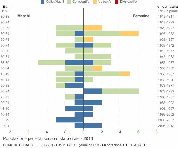 Grafico Popolazione per età, sesso e stato civile Comune di Carcoforo (VC)