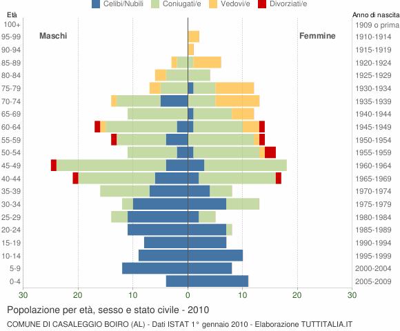 Grafico Popolazione per età, sesso e stato civile Comune di Casaleggio Boiro (AL)
