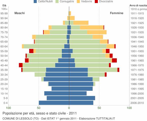 Grafico Popolazione per età, sesso e stato civile Comune di Lessolo (TO)