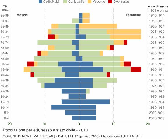 Grafico Popolazione per età, sesso e stato civile Comune di Montemarzino (AL)