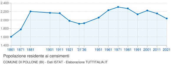 Grafico andamento storico popolazione Comune di Pollone (BI)