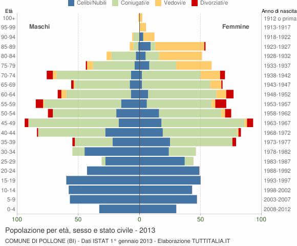 Grafico Popolazione per età, sesso e stato civile Comune di Pollone (BI)