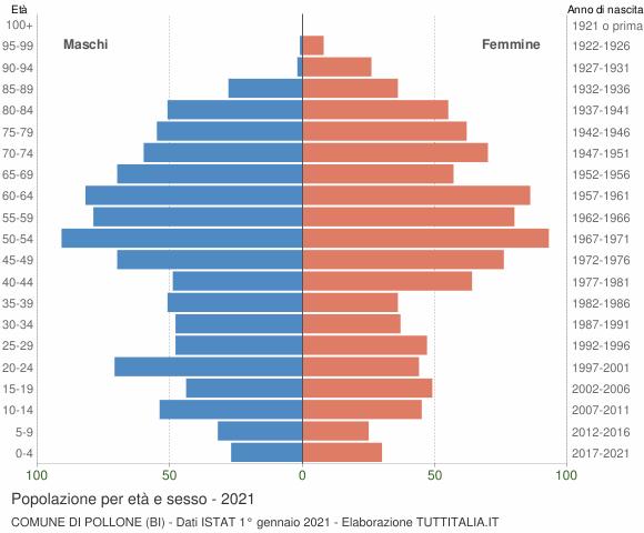 Grafico Popolazione per età e sesso Comune di Pollone (BI)