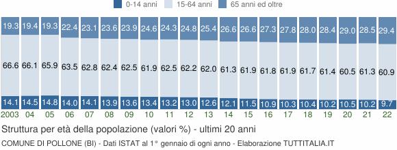 Grafico struttura della popolazione Comune di Pollone (BI)
