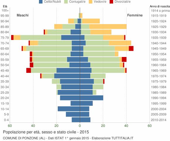 Grafico Popolazione per età, sesso e stato civile Comune di Ponzone (AL)