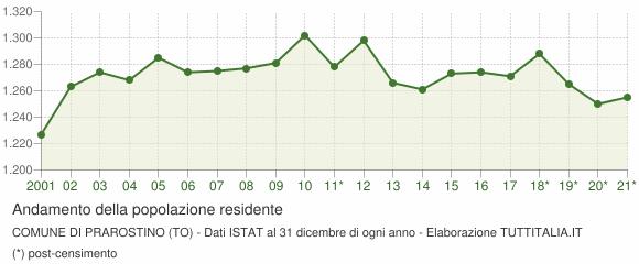 Andamento popolazione Comune di Prarostino (TO)