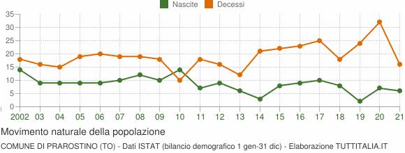 Grafico movimento naturale della popolazione Comune di Prarostino (TO)