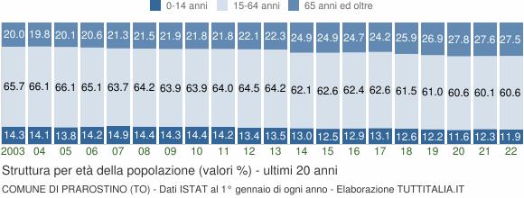 Grafico struttura della popolazione Comune di Prarostino (TO)
