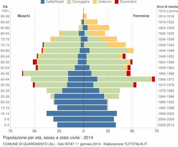 Grafico Popolazione per età, sesso e stato civile Comune di Quargnento (AL)