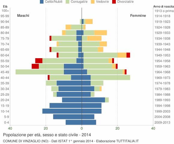 Grafico Popolazione per età, sesso e stato civile Comune di Vinzaglio (NO)